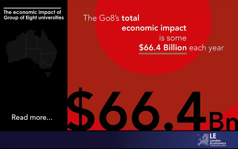 The Go8's total economic impact is some $66.4 Billion each year