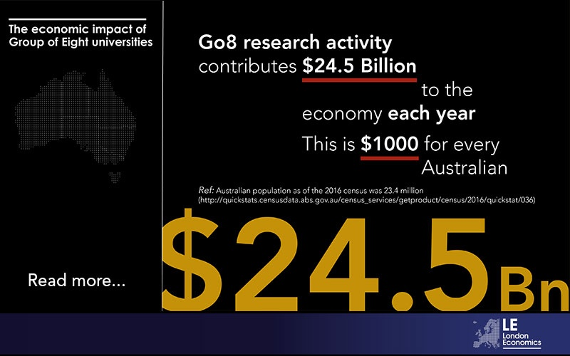 Go8 research activity constributes $24.5 Billion to the economy each year