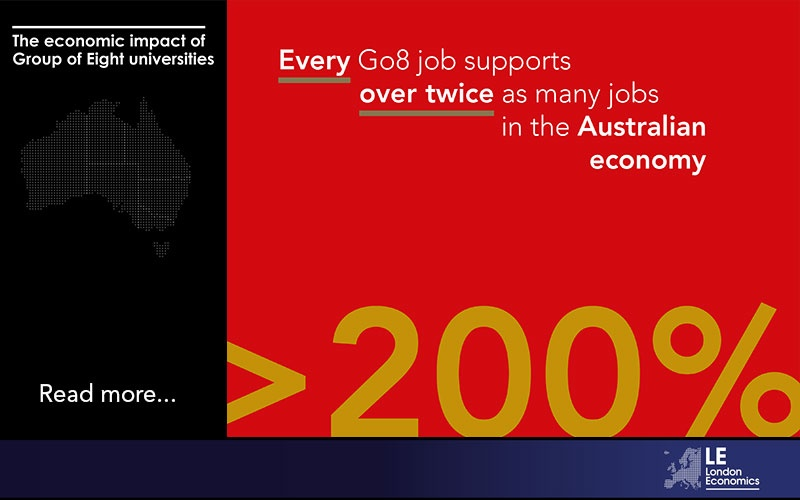 Every Go8 job supports over twice as many jobs in the Australian economy.