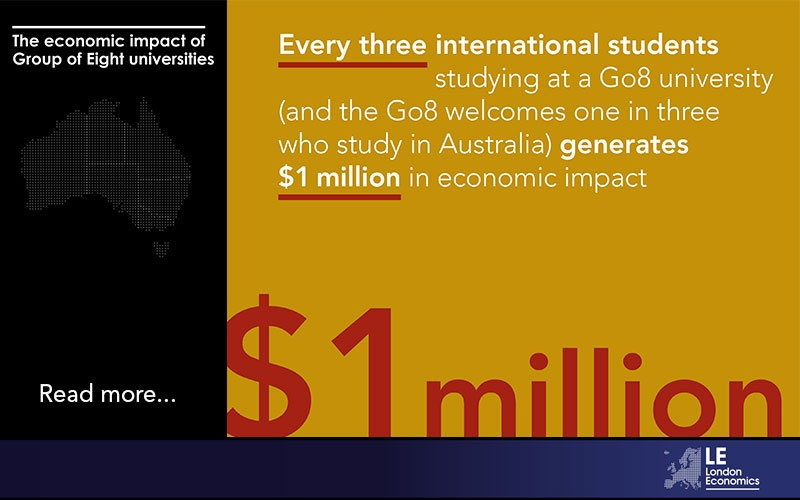 Every three international students studying at a Go8 university generates $1 million in economic impact.